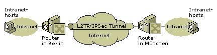 Illustration einer möglichen VPN-Verbindung